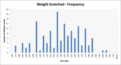 Weight Snatched Histogram